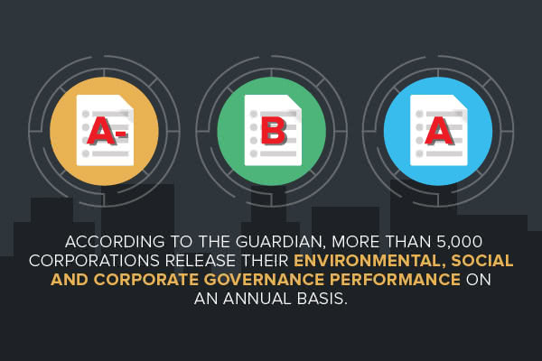 Social governance performance