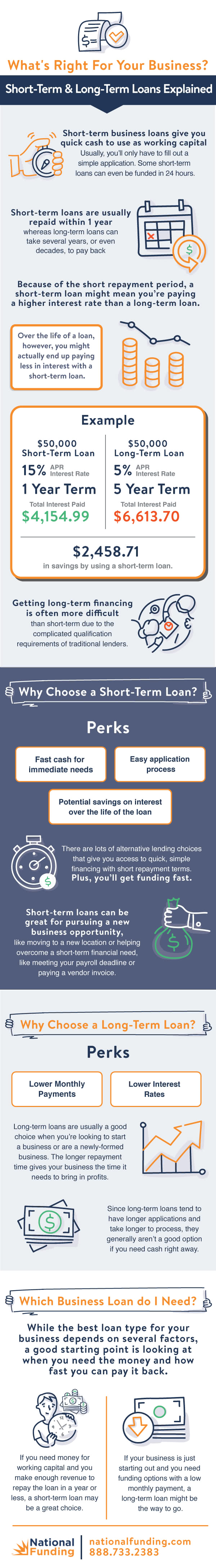 Long Term Loans >> Long Term Vs Short Term Business Loans The Bottom Line Blog