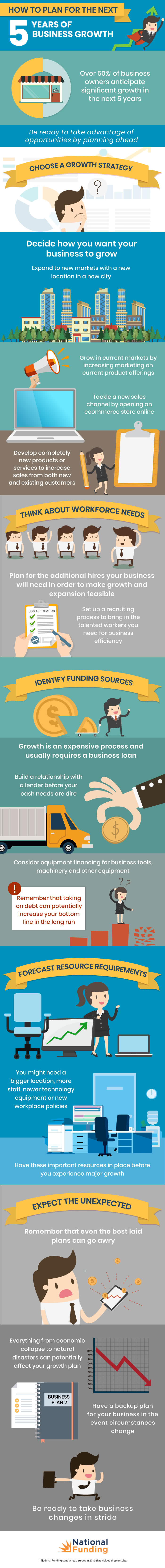 Business growth planning infographic.